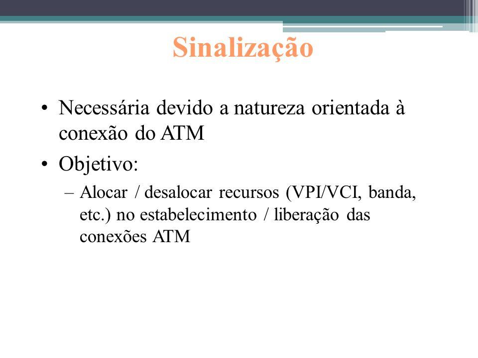 Sinalização Necessária devido a natureza orientada à conexão do ATM