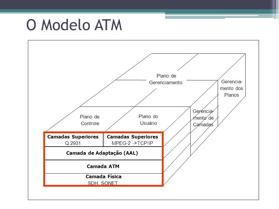 O Modelo ATM Plano de Gerenciamento Gerencia- mento dos Planos