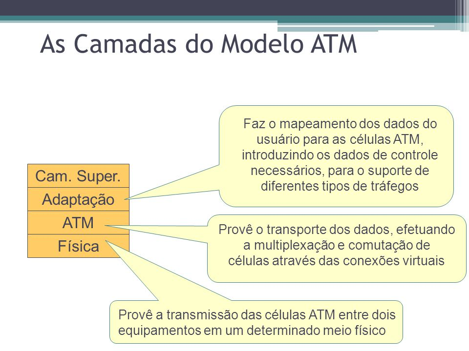 As Camadas do Modelo ATM