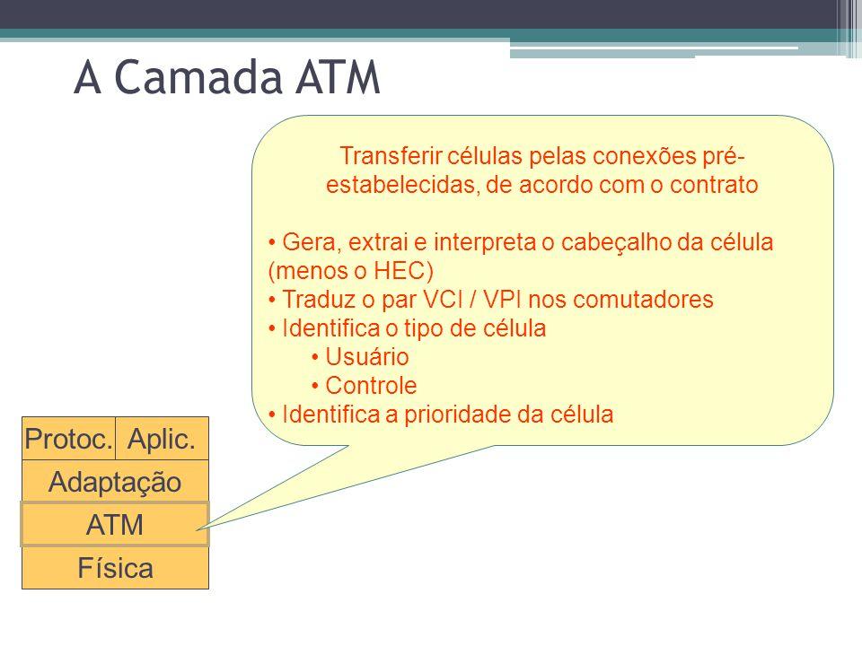 A Camada ATM Protoc. Aplic. Adaptação ATM Física
