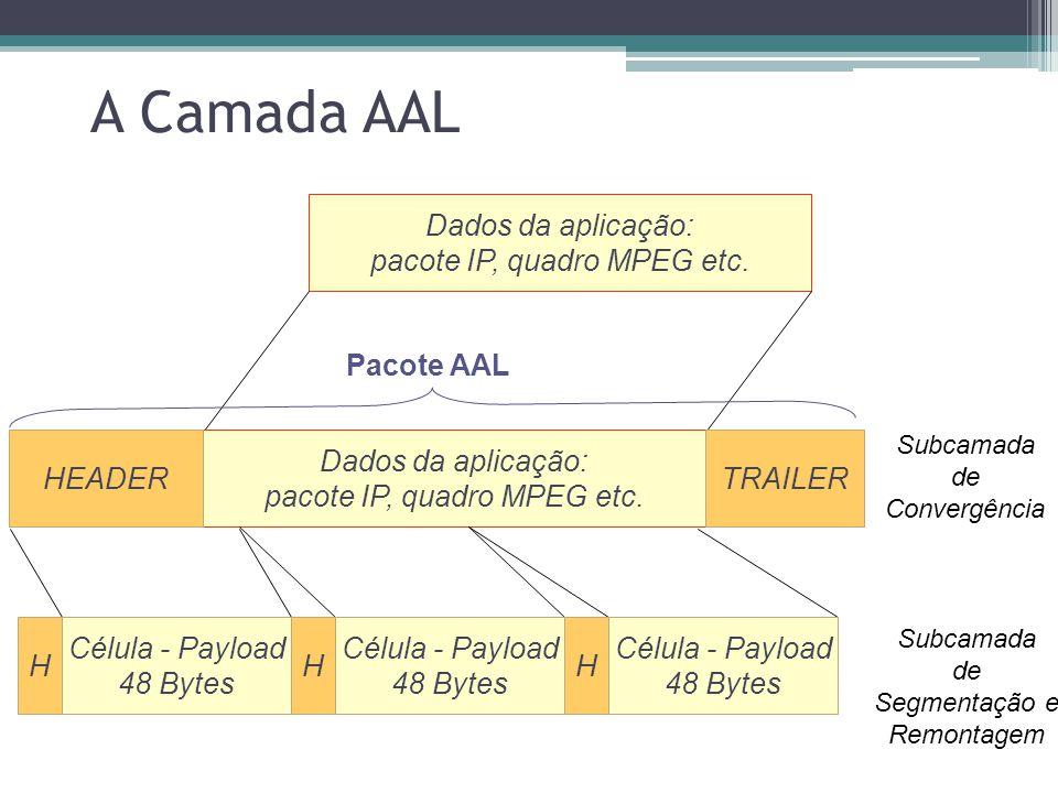 A Camada AAL Dados da aplicação: pacote IP, quadro MPEG etc.