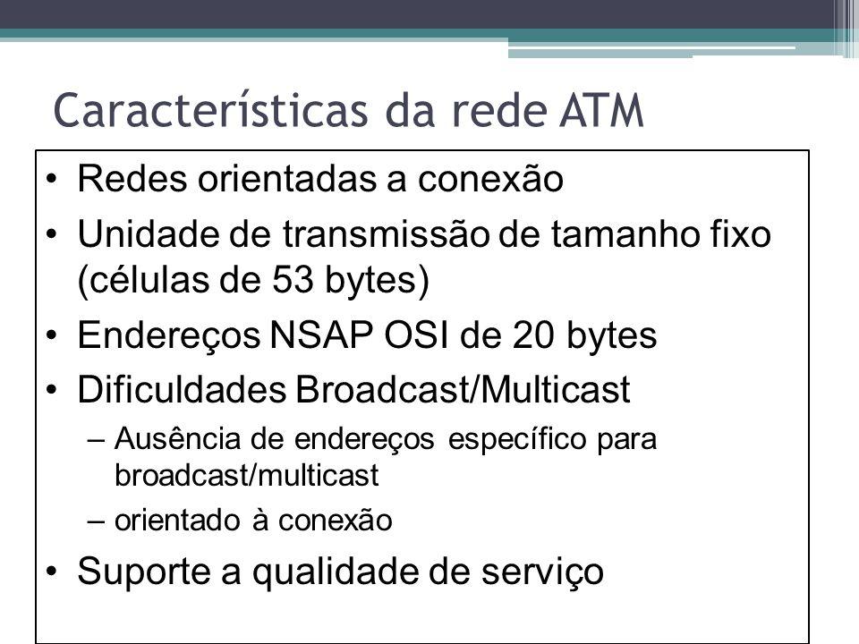 Características da rede ATM