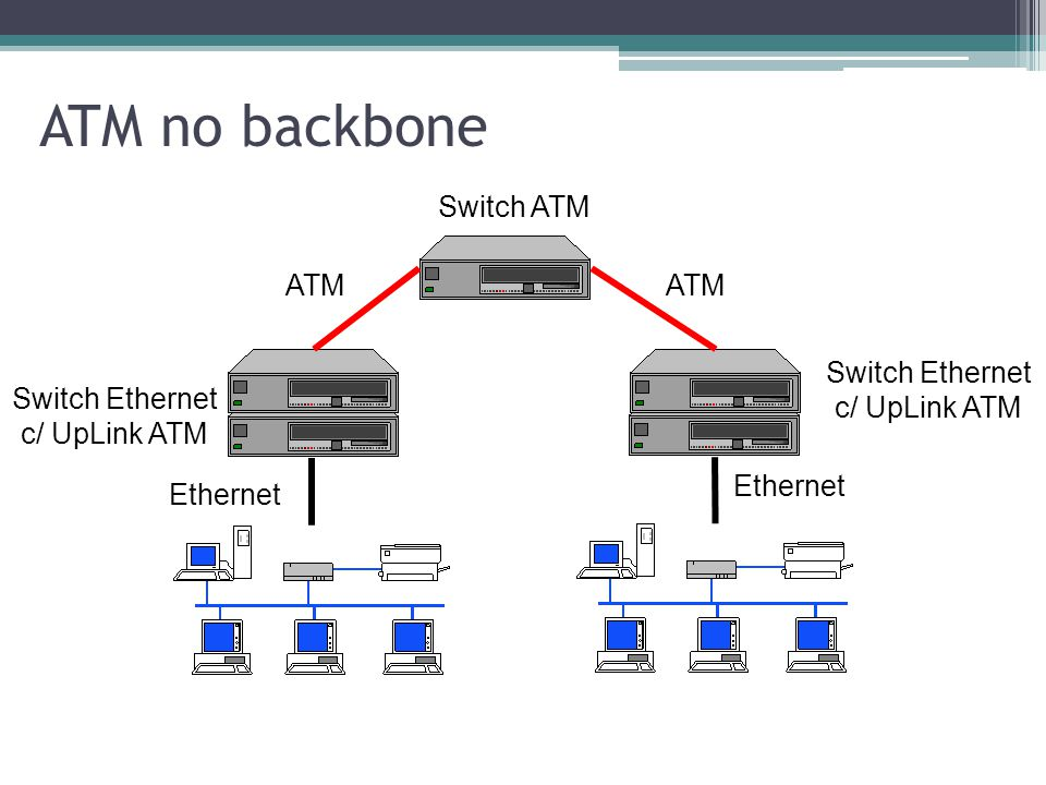 ATM no backbone Switch ATM ATM ATM Switch Ethernet c/ UpLink ATM