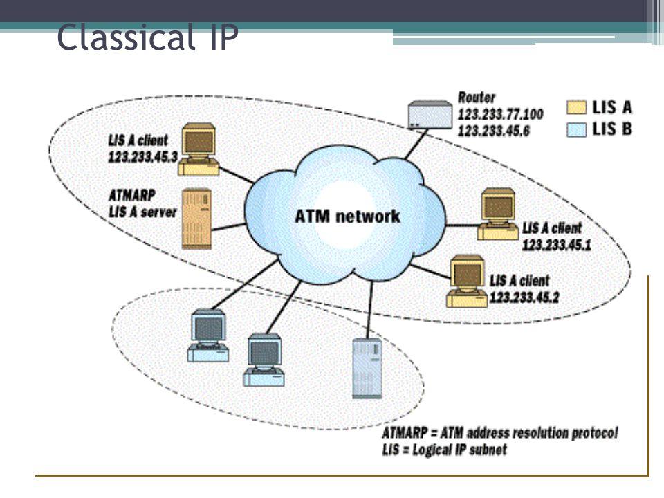 Classical IP