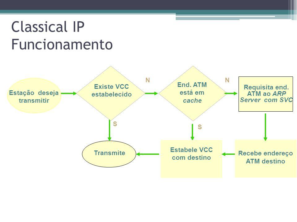 Classical IP Funcionamento