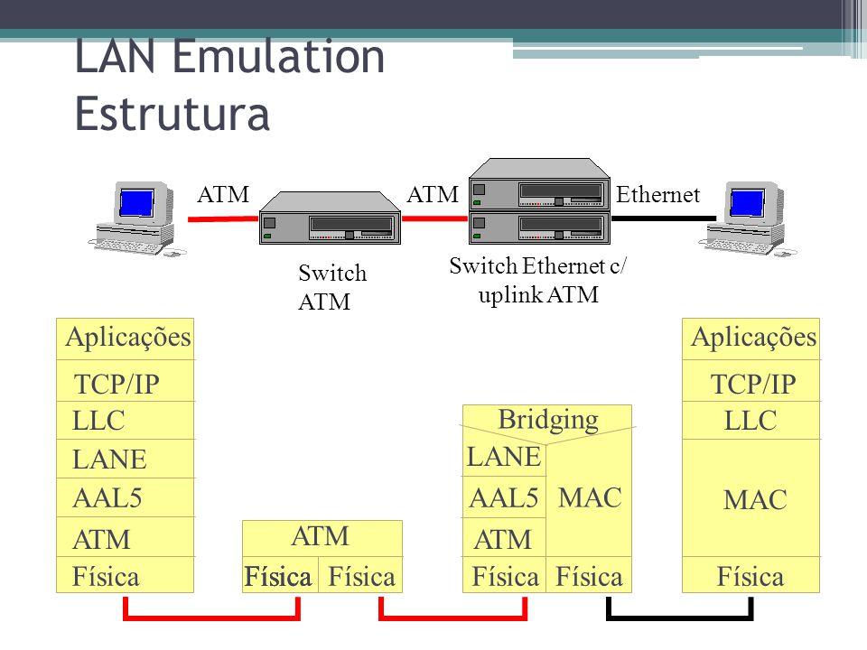 LAN Emulation Estrutura