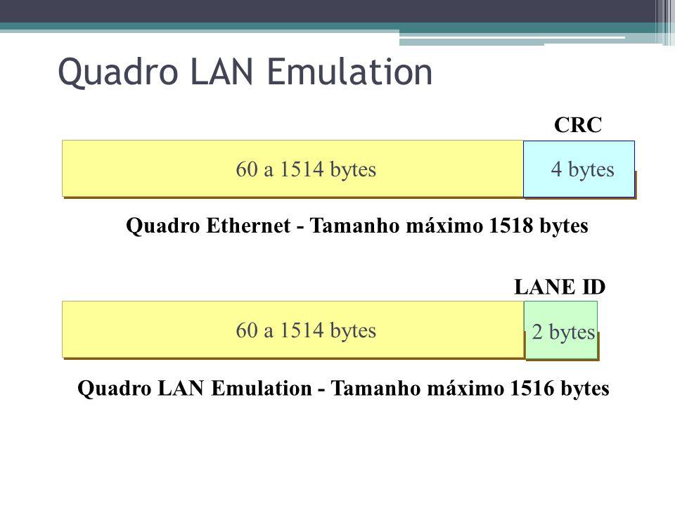 Quadro LAN Emulation CRC 60 a 1514 bytes 4 bytes 4 bytes