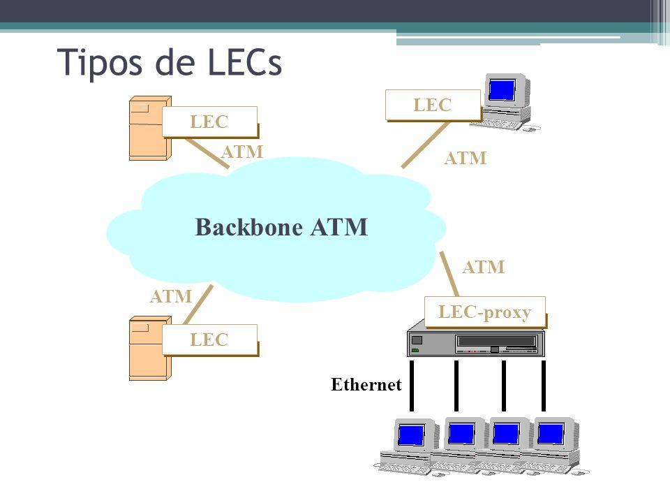 Tipos de LECs Backbone ATM servidor Switch ethernet servidor LEC LEC