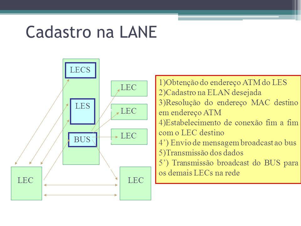 Cadastro na LANE LECS 1)Obtenção do endereço ATM do LES
