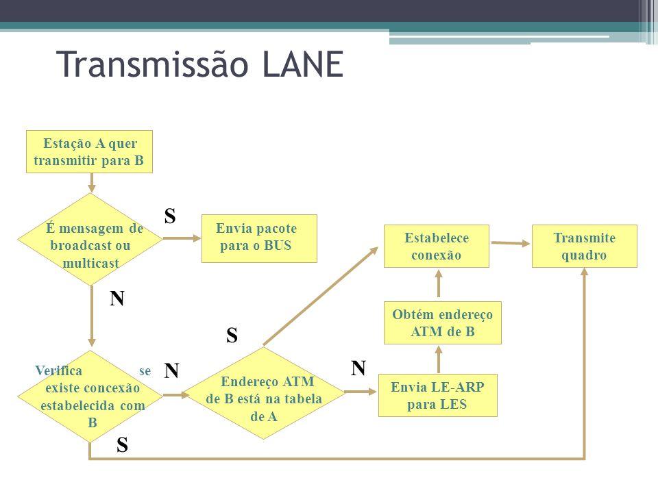 Transmissão LANE S N S N N S Estação A quer transmitir para B