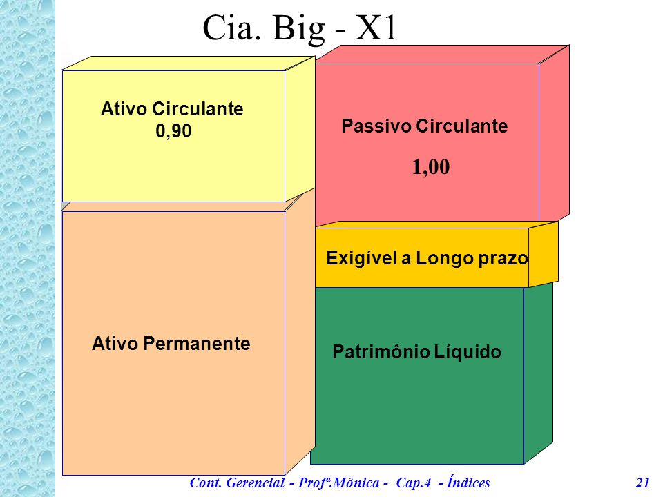 Cont. Gerencial - Profª.Mônica - Cap.4 - Índices 21