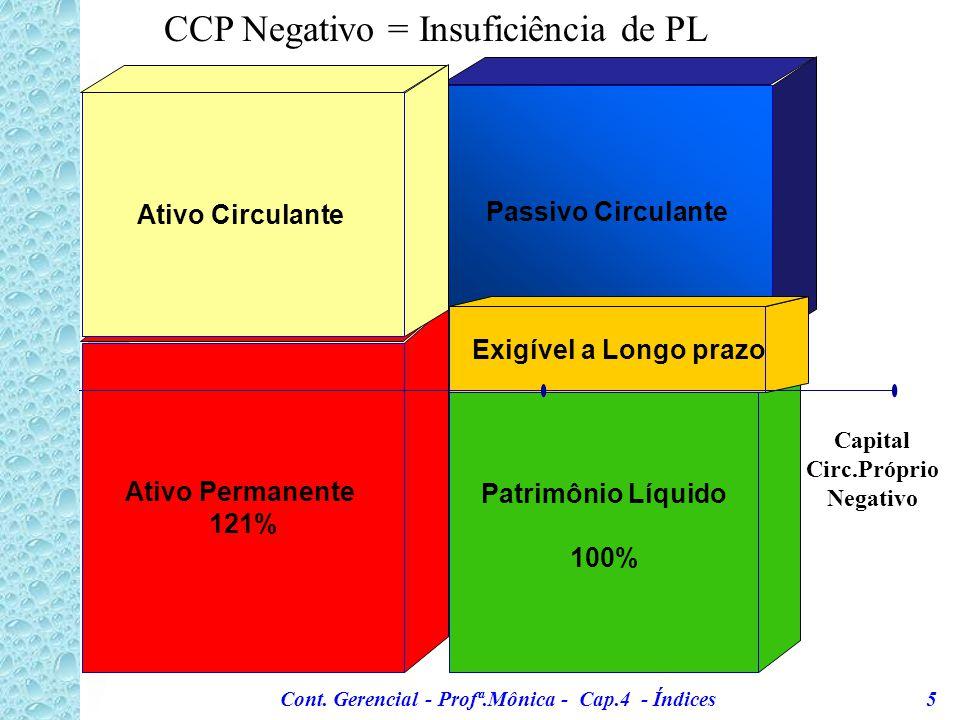 Capital Circ.Próprio Negativo