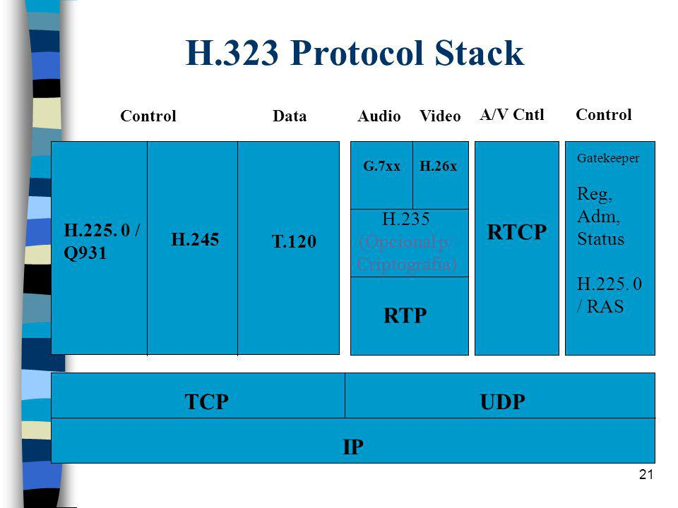 H.323 Protocol Stack RTP RTCP TCP UDP IP H.225. 0 / Q931 T.120 H.245