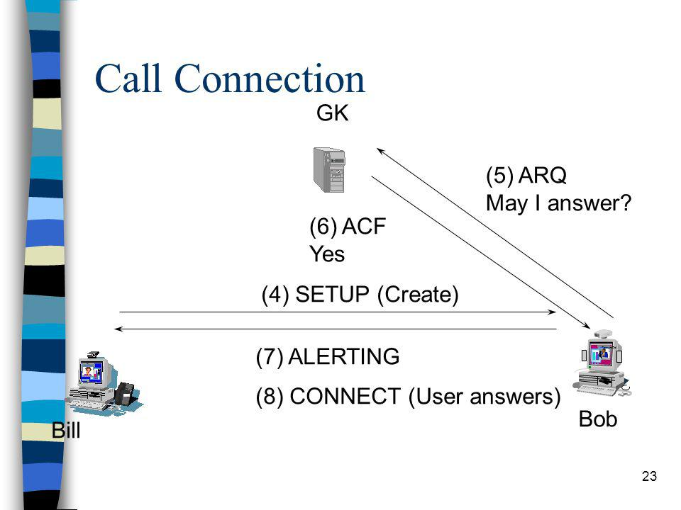 Call Connection GK (5) ARQ May I answer (6) ACF Yes