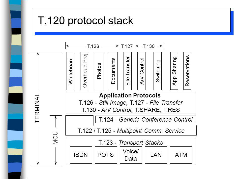 T.120 protocol stack Application Protocols
