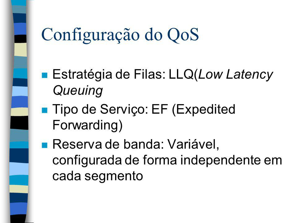 Configuração do QoS Estratégia de Filas: LLQ(Low Latency Queuing