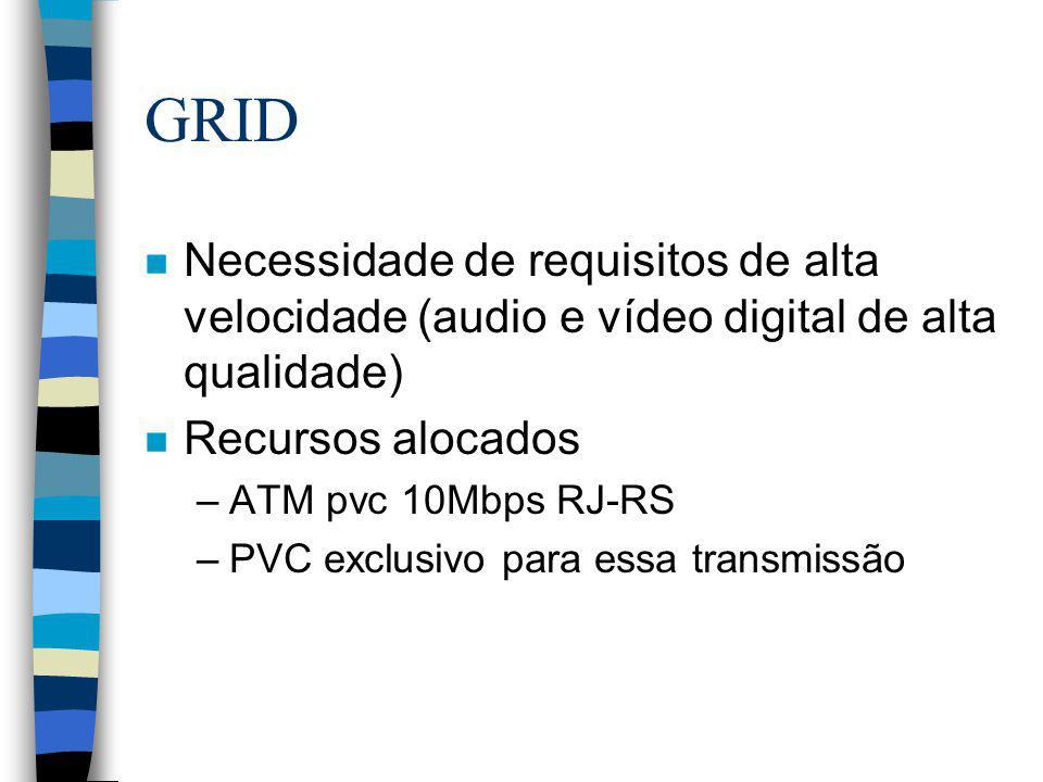 GRID Necessidade de requisitos de alta velocidade (audio e vídeo digital de alta qualidade) Recursos alocados.