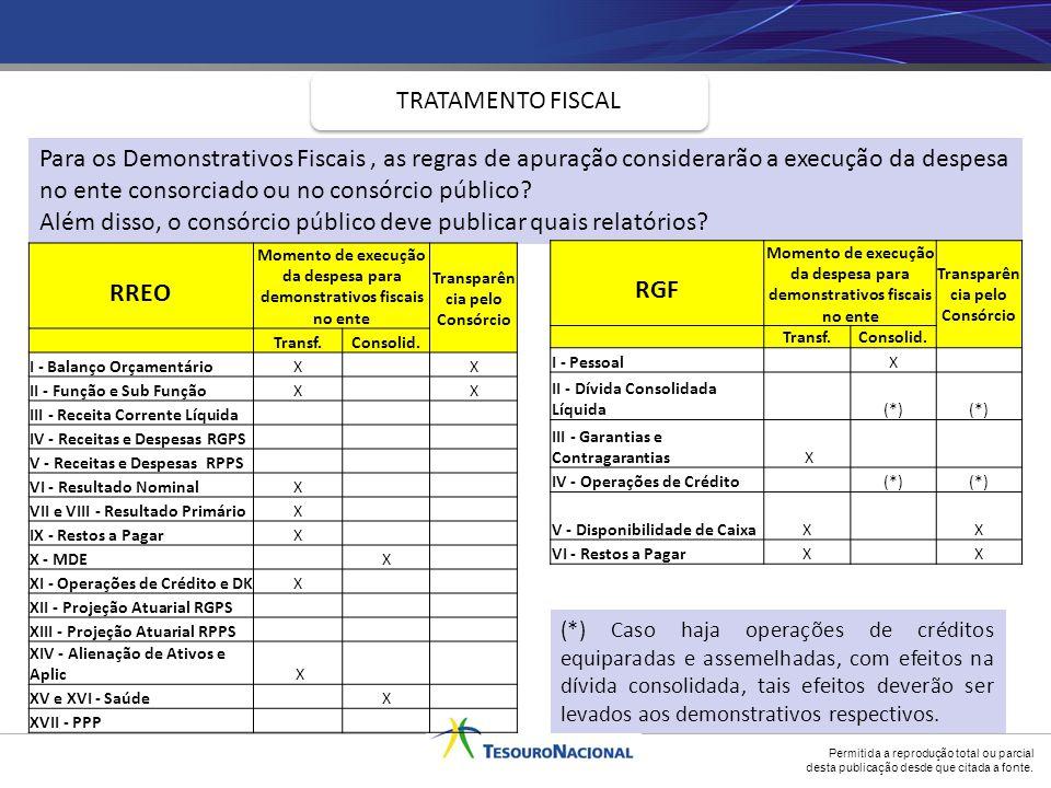 Além disso, o consórcio público deve publicar quais relatórios RREO
