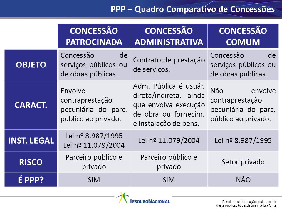 CONCESSÃO PATROCINADA CONCESSÃO ADMINISTRATIVA