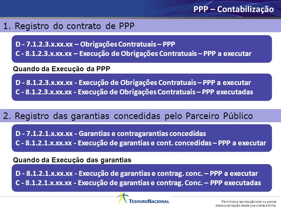 PPP – Contabilização 1. Registro do contrato de PPP