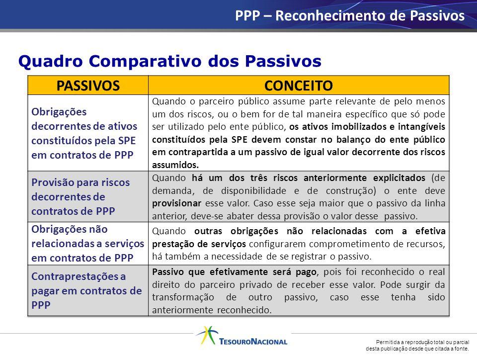 PPP – Reconhecimento de Passivos