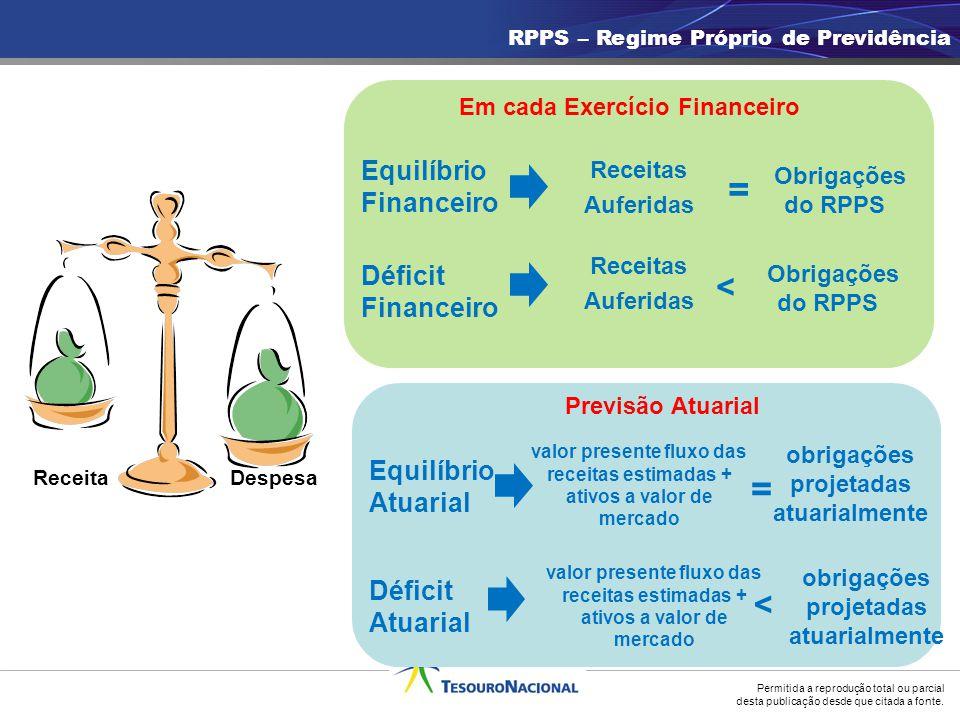 = = > > Equilíbrio Financeiro Déficit Financeiro Equilíbrio