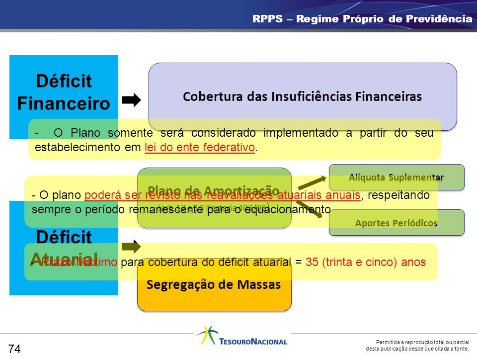Cobertura das Insuficiências Financeiras