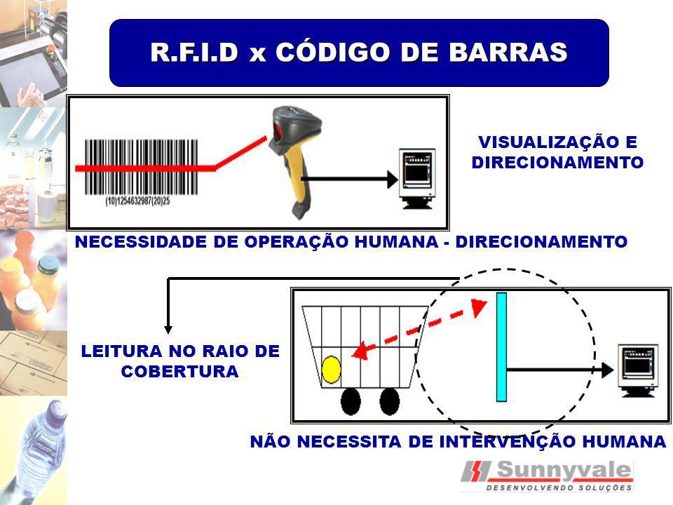 R.F.I.D x CÓDIGO DE BARRAS VISUALIZAÇÃO E DIRECIONAMENTO