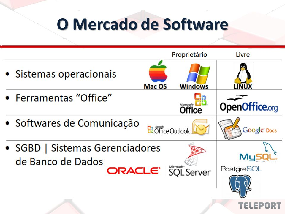 O Mercado de Software
