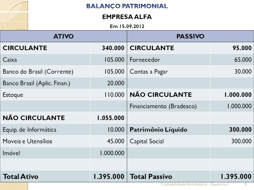 Total Ativo 1.395.000 Total Passivo BALANÇO PATRIMONIAL EMPRESA ALFA