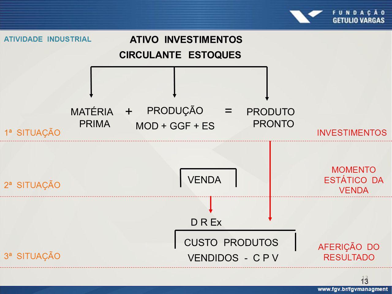 + = ATIVO INVESTIMENTOS CIRCULANTE ESTOQUES PRODUÇÃO MOD + GGF + ES