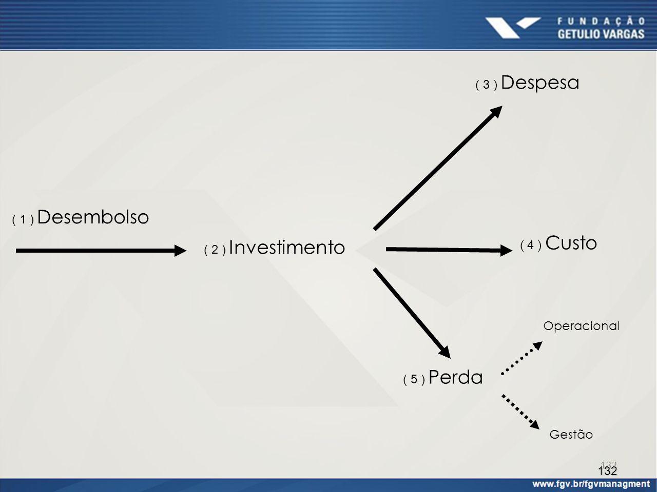( 3 ) Despesa ( 1 ) Desembolso ( 4 ) Custo ( 2 ) Investimento