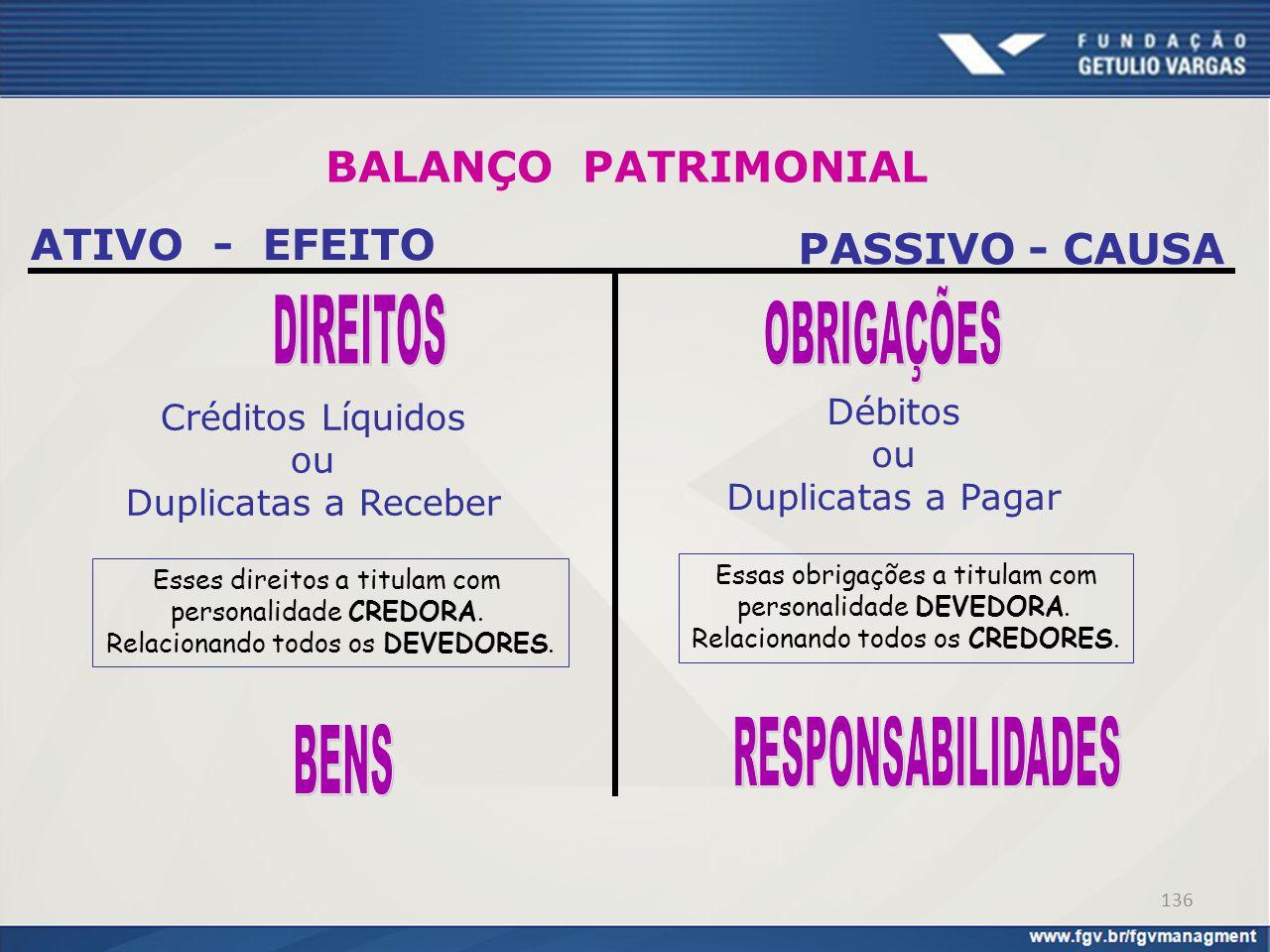 OBRIGAÇÕES DIREITOS RESPONSABILIDADES BENS BALANÇO PATRIMONIAL