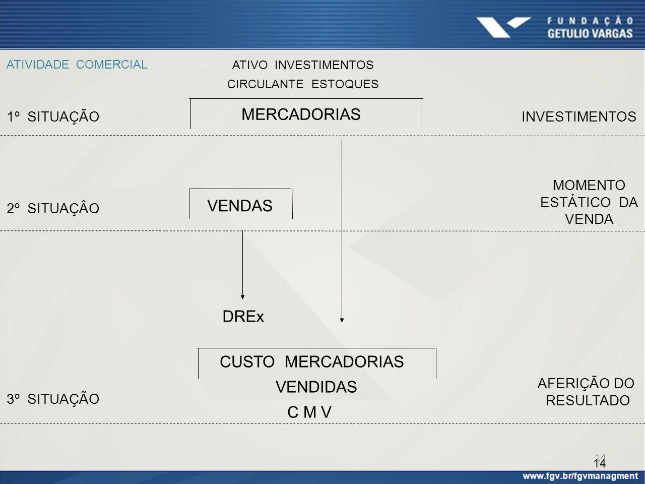 MERCADORIAS VENDAS DREx CUSTO MERCADORIAS VENDIDAS C M V 1º SITUAÇÃO