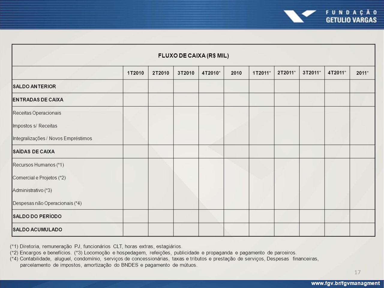 FLUXO DE CAIXA (R$ MIL) 1T2010. 2T2010. 3T2010. 4T2010* 2010. 1T2011* 2T2011* 3T2011* 4T2011*