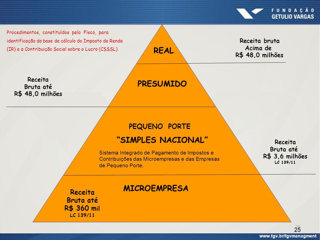 REAL PRESUMIDO SIMPLES NACIONAL MICROEMPRESA
