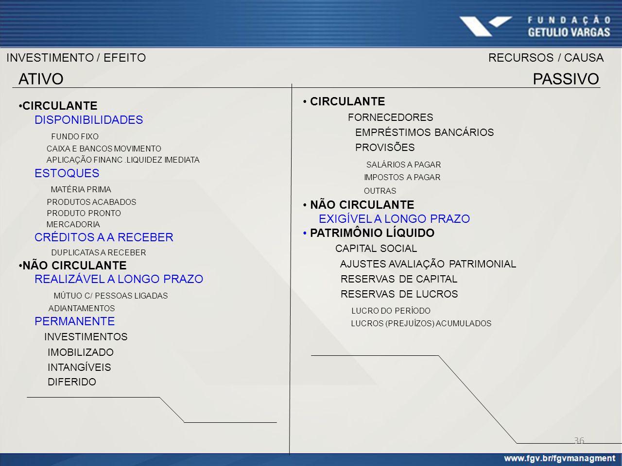 ATIVO PASSIVO INVESTIMENTO / EFEITO RECURSOS / CAUSA CIRCULANTE