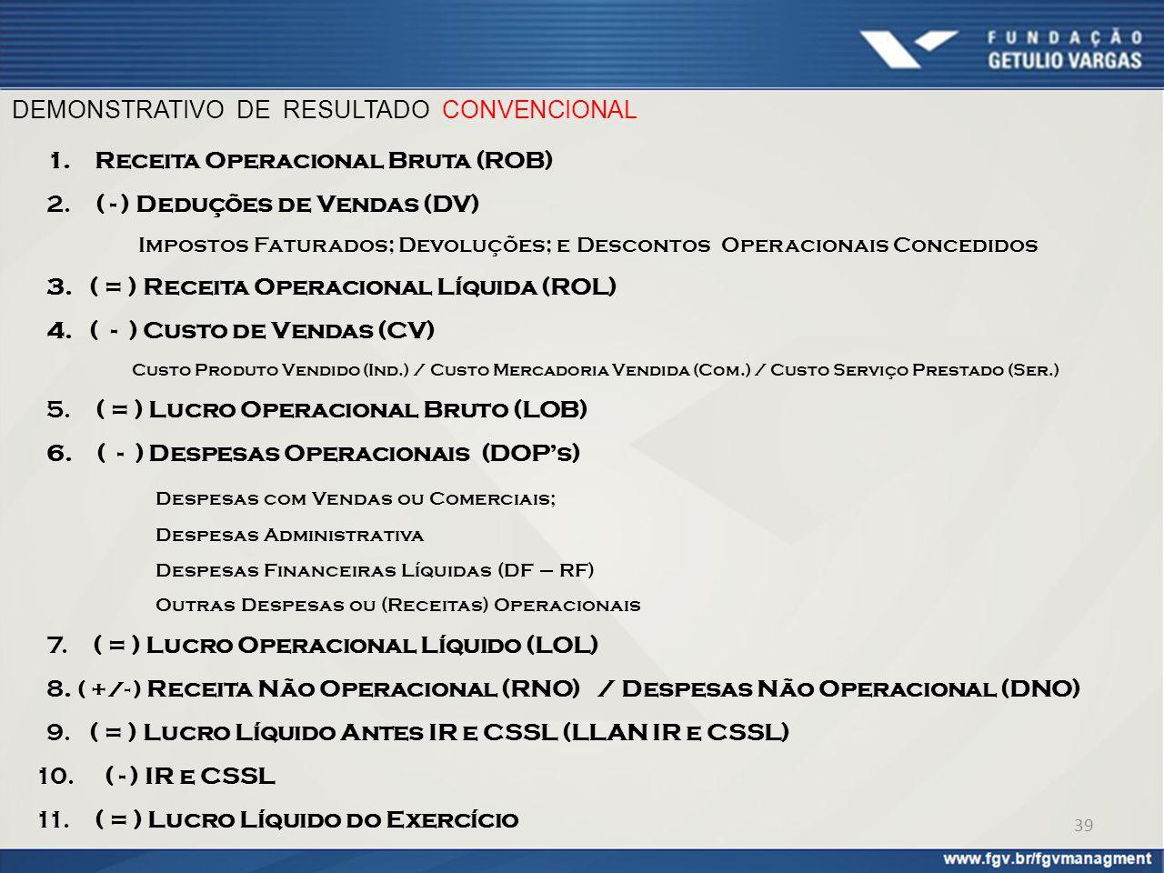 DEMONSTRATIVO DE RESULTADO CONVENCIONAL