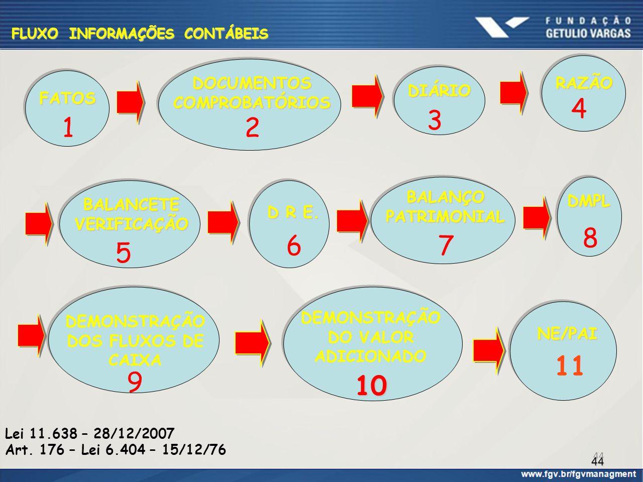 4 3 1 2 8 6 7 5 11 9 10 DOCUMENTOS COMPROBATÓRIOS RAZÃO DIÁRIO FATOS
