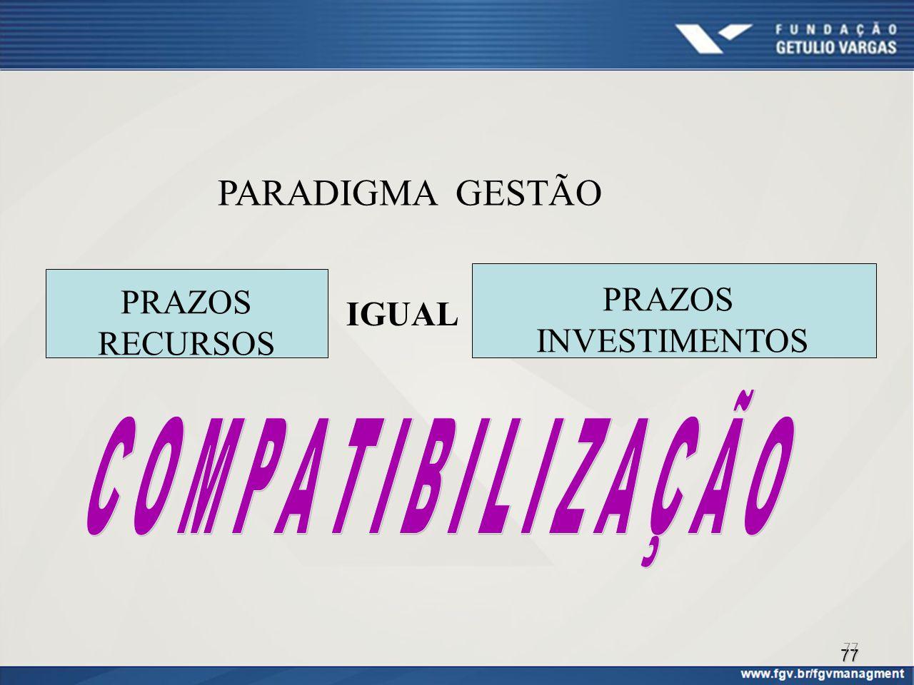 PARADIGMA GESTÃO PRAZOS IGUAL INVESTIMENTOS RECURSOS