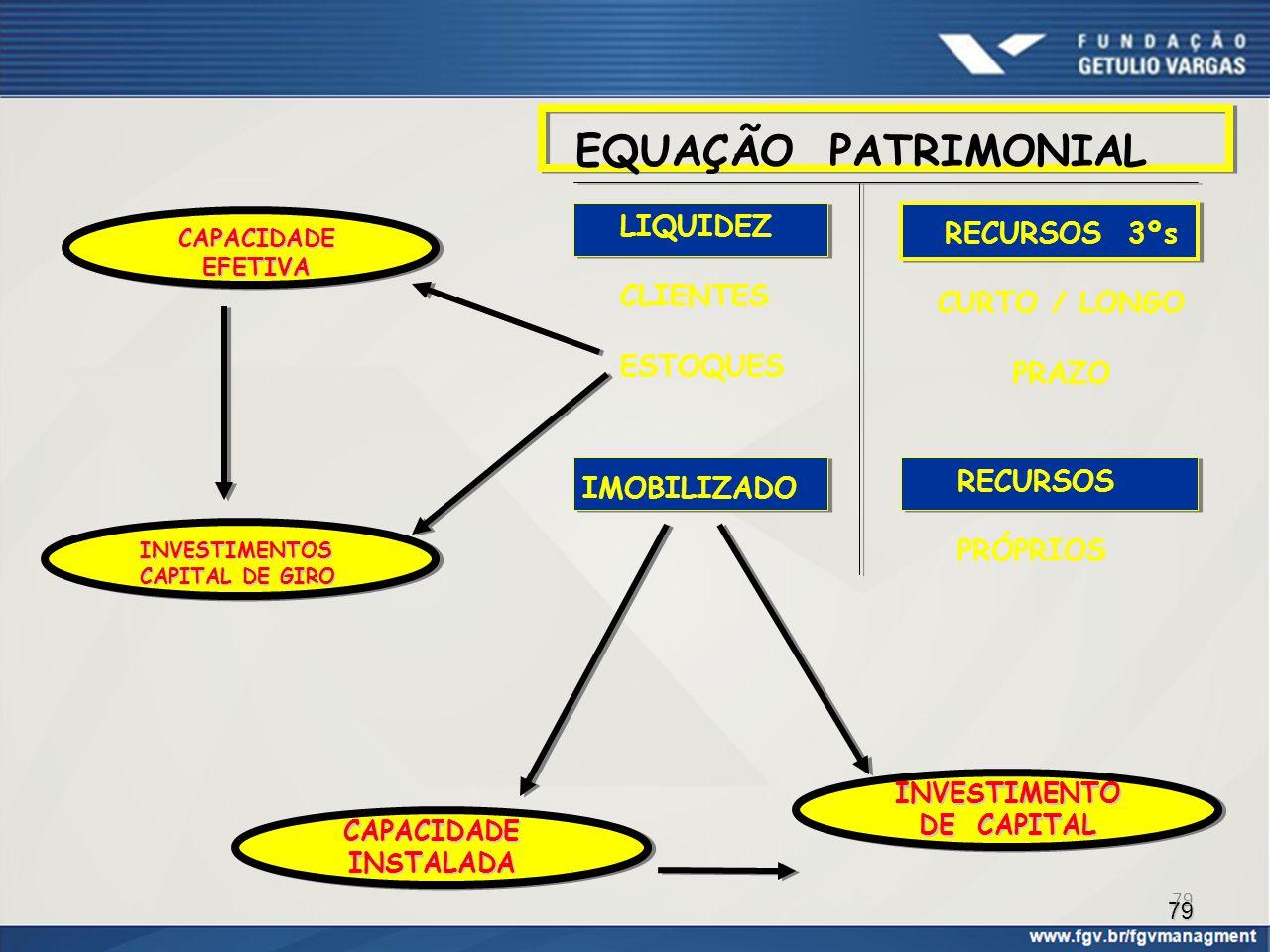 EQUAÇÃO PATRIMONIAL LIQUIDEZ RECURSOS 3ºs CLIENTES CURTO / LONGO