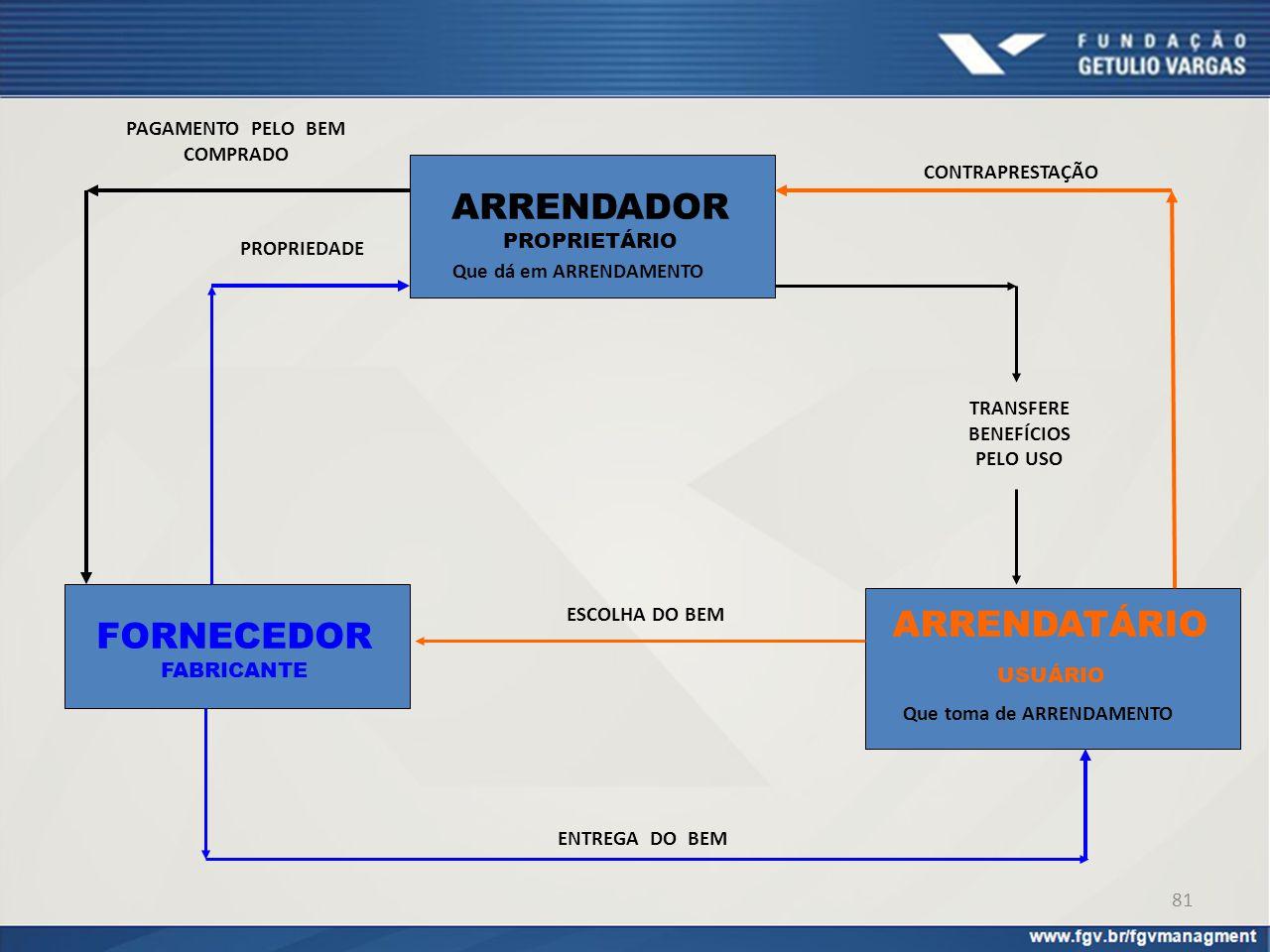 ARRENDADOR ARRENDATÁRIO FORNECEDOR PAGAMENTO PELO BEM COMPRADO