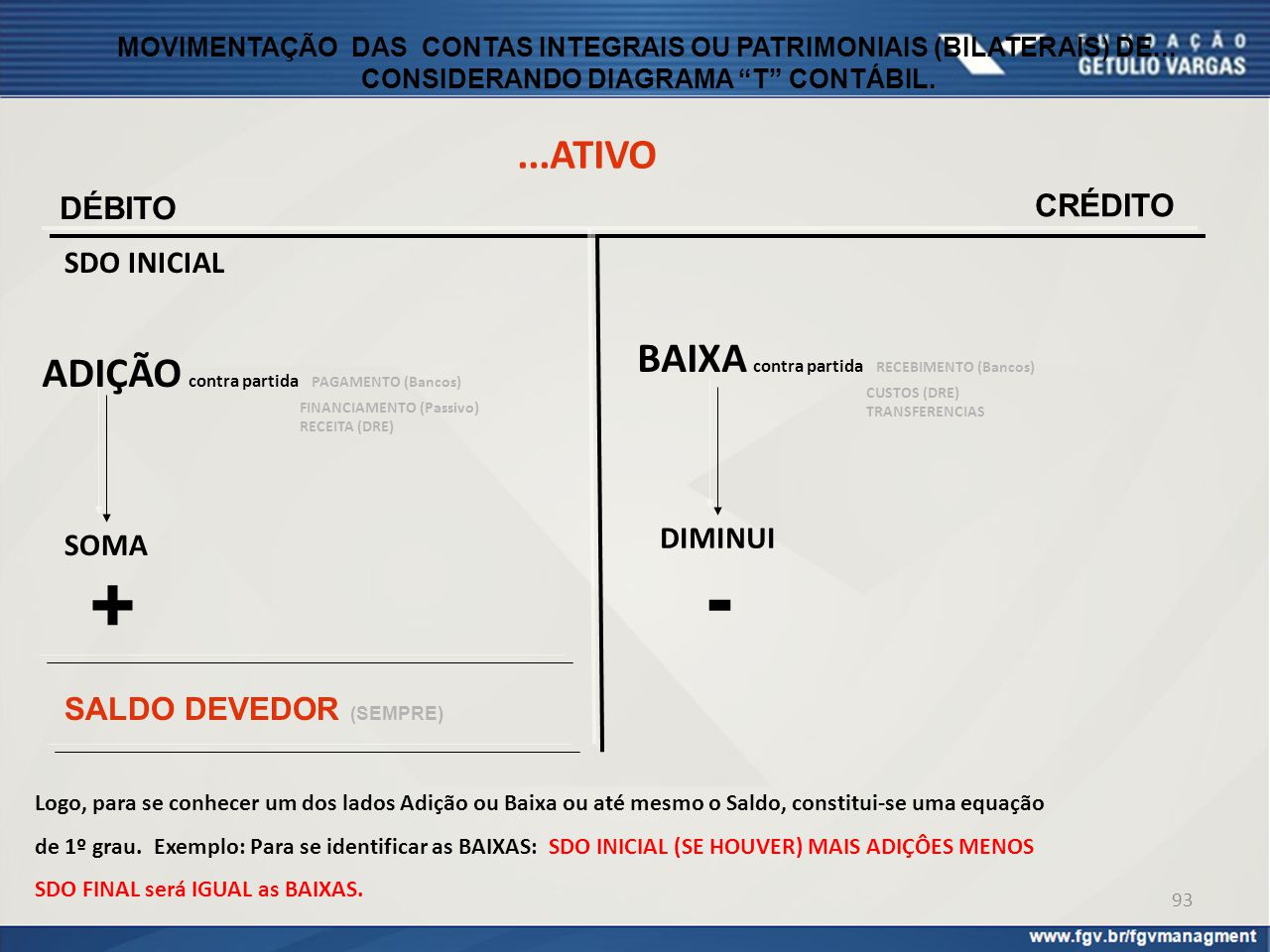 - + ...ATIVO BAIXA contra partida RECEBIMENTO (Bancos)