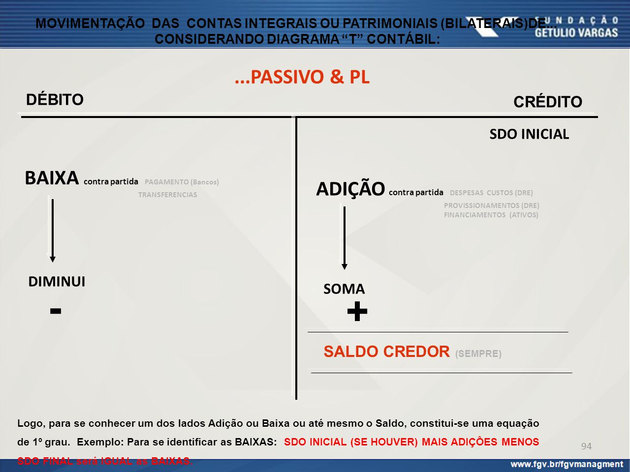 - + ...PASSIVO & PL BAIXA contra partida PAGAMENTO (Bancos)