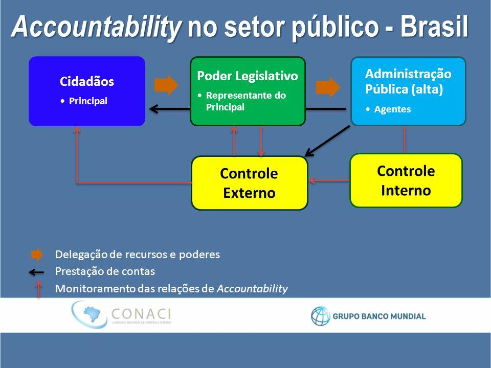 Accountability no setor público - Brasil
