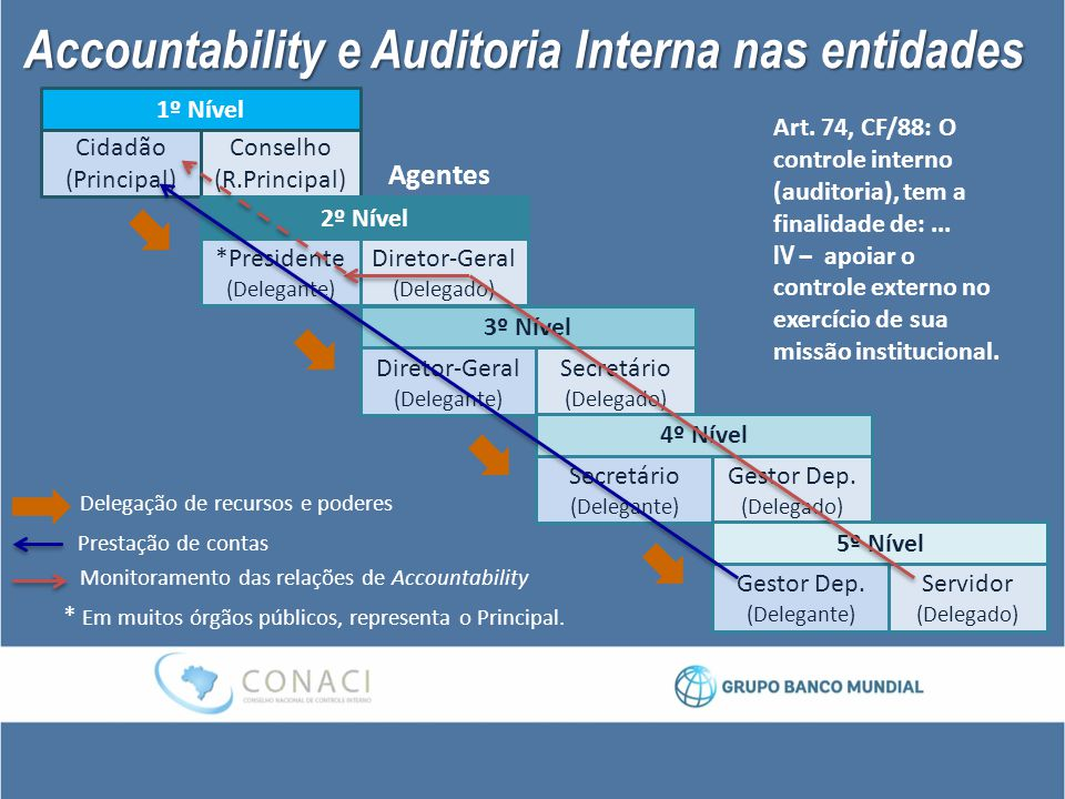 Accountability e Auditoria Interna nas entidades
