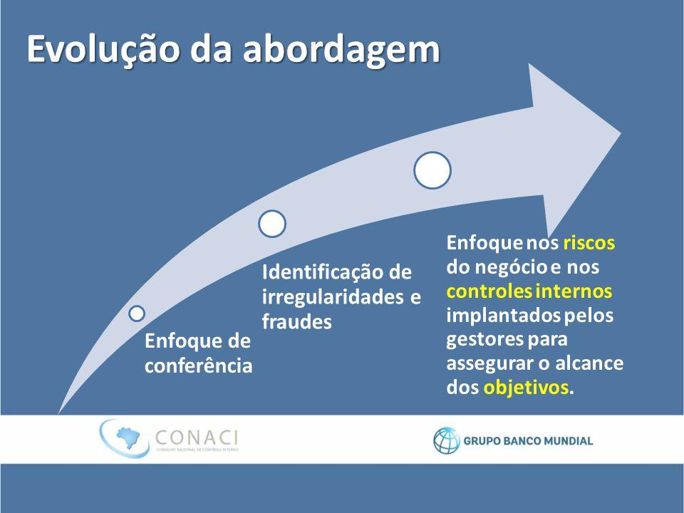 Evolução da abordagem Identificação de irregularidades e fraudes