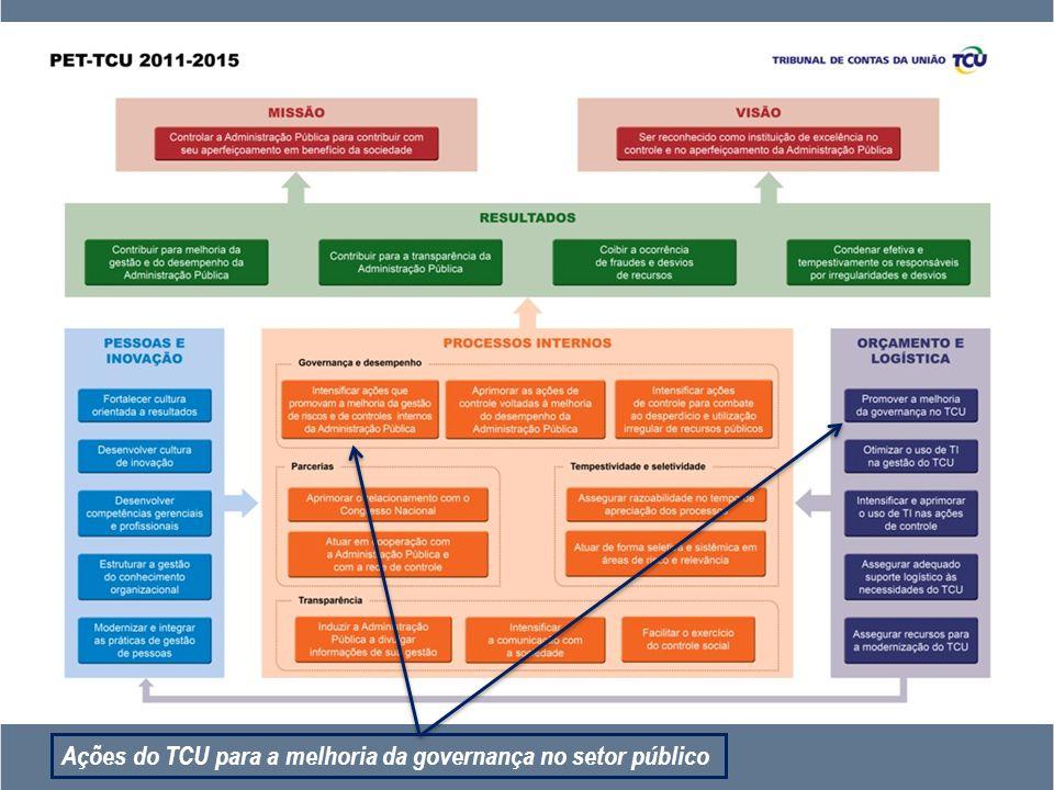 Ações do TCU para a melhoria da governança no setor público