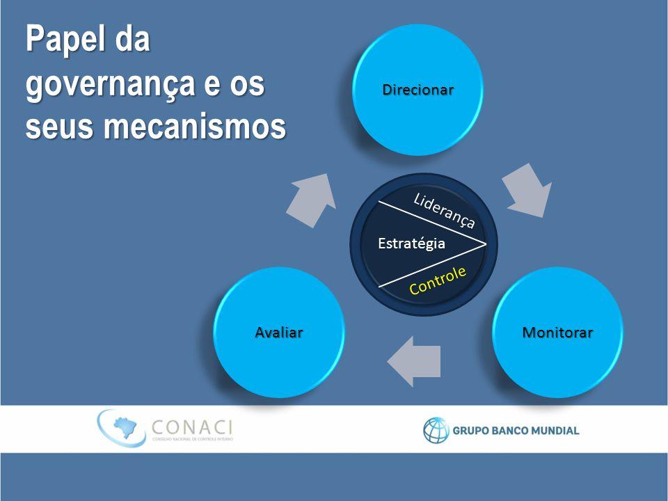 Papel da governança e os seus mecanismos