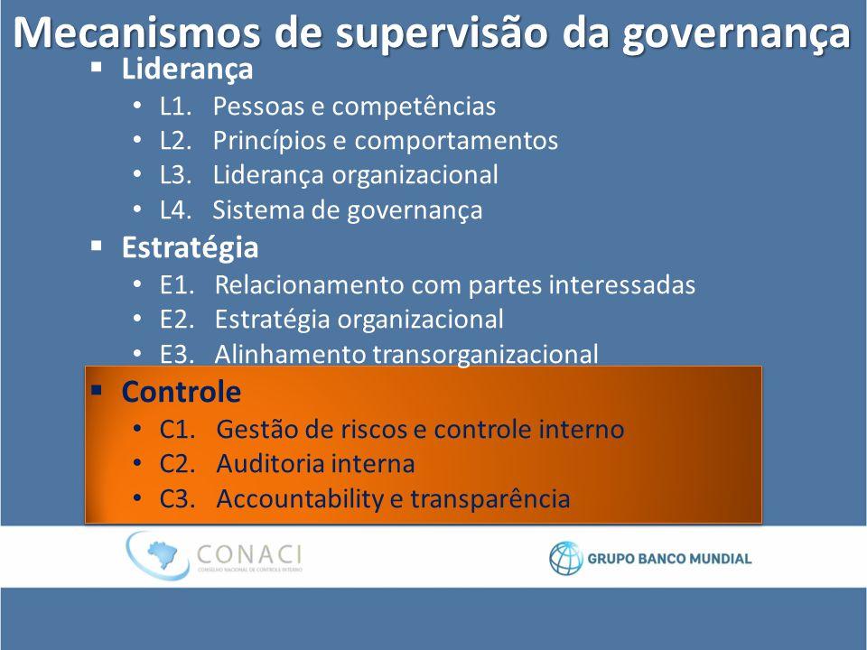 Mecanismos de supervisão da governança